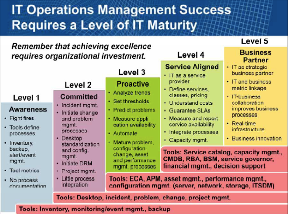 Managed Services IT Operations Maturity Model