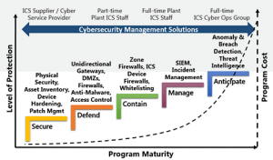 IT Security Operations Maturity Model We Layer On Top of our MSP Framework